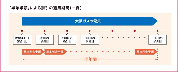 「半年半額」による割引の適用期間(一例)