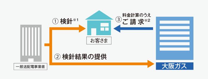 大阪 ガス 電気 解約