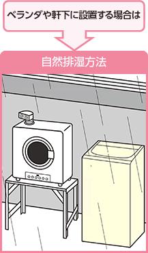 ベランダや軒下に設置する場合は自然排湿方法